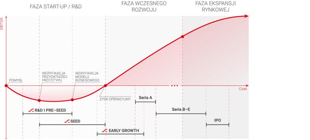 Fazy inwestycyjne